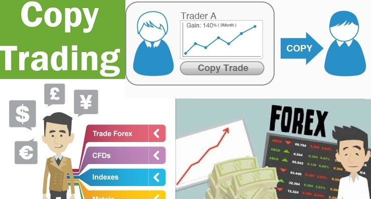 What is copy trading in forex
