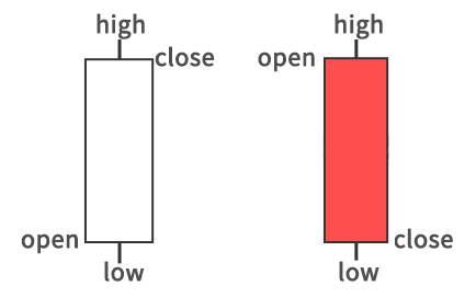 Cách xem biểu đồ forex và binary option - Candlestick
