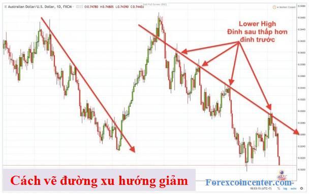 Cách vẽ đường xu hướng giảm (Downtrend line)
