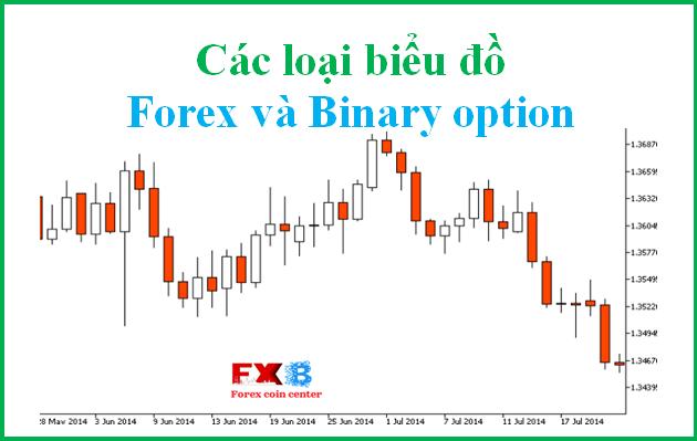 Cách xem biểu đồ forex và cách xem Biểu đồ binary option