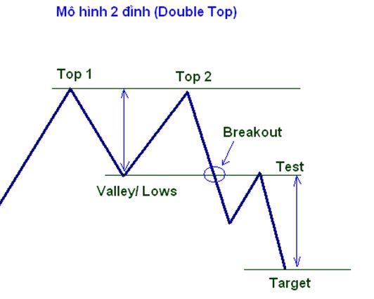Mô hình 2 đỉnh