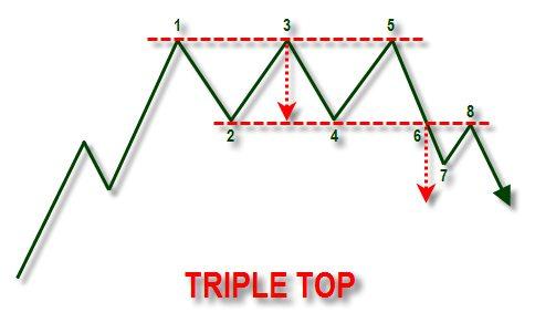 Mô hình đảo chiều 3 đỉnh