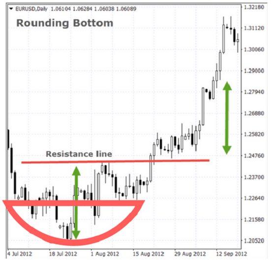 Mô hình giá Rounding Bottom