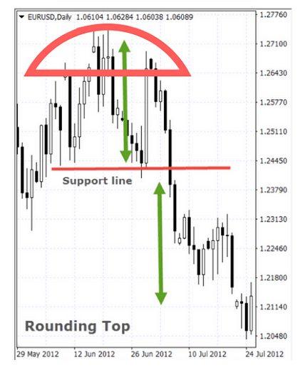 Mô hình giá Rounding Top