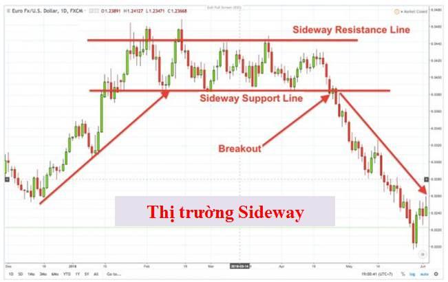 Thị trường Sideway