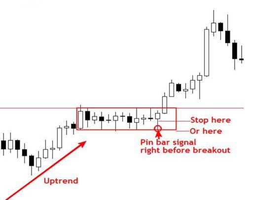 Cách đặt Stop loss khi giao dịch Breakout