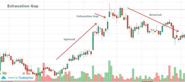 Cách giao dịch forex với Gap suy kiệt