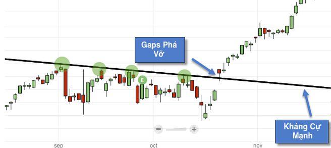 Cách giao dịch forex với Gap phá vỡ