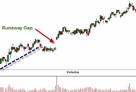Cách giao dịch forex với Gap xu hướng
