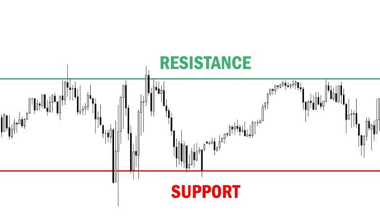 Đường hỗ trợ và kháng cự (Support - Resistance)