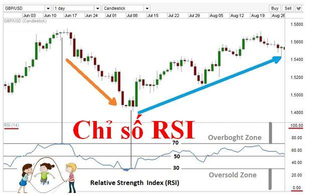 RSI là gì