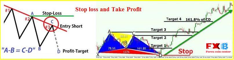 Stop loss và Take profit