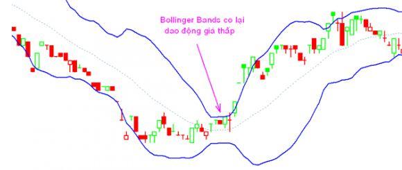 cách dùng Bolinger bands 2