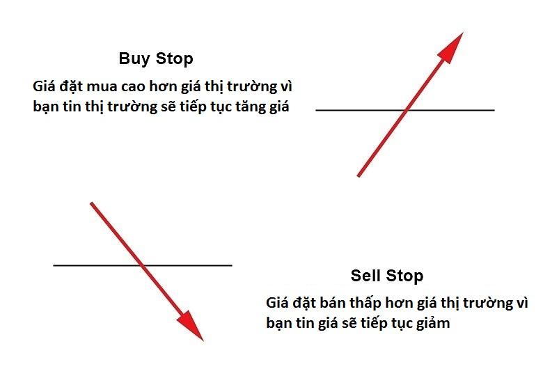 Cách sử dụng lệnh forex Buy Stop-sell Stop