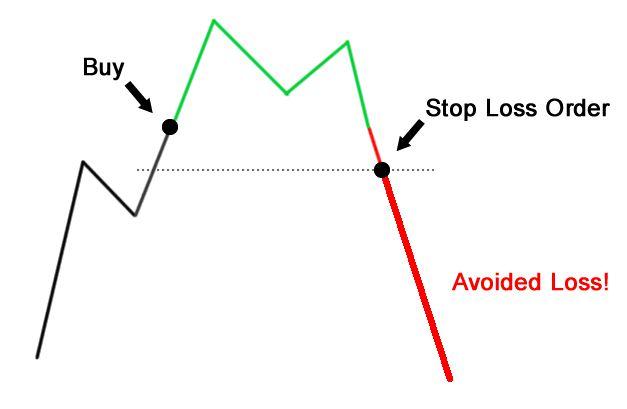 Cách sử dụng lệnh forex - Stop loss